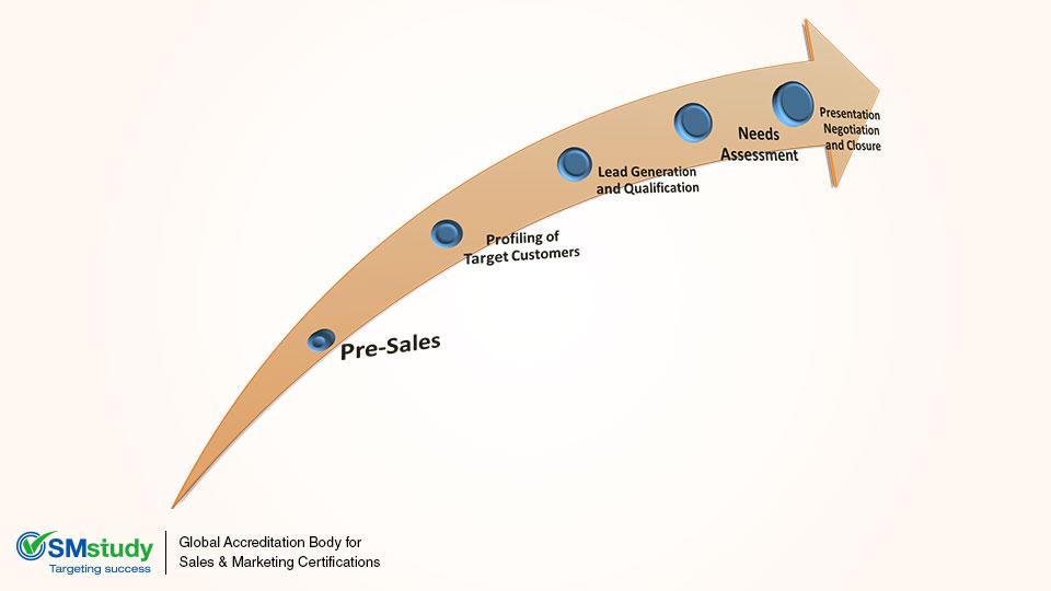 Understanding the Sales Process