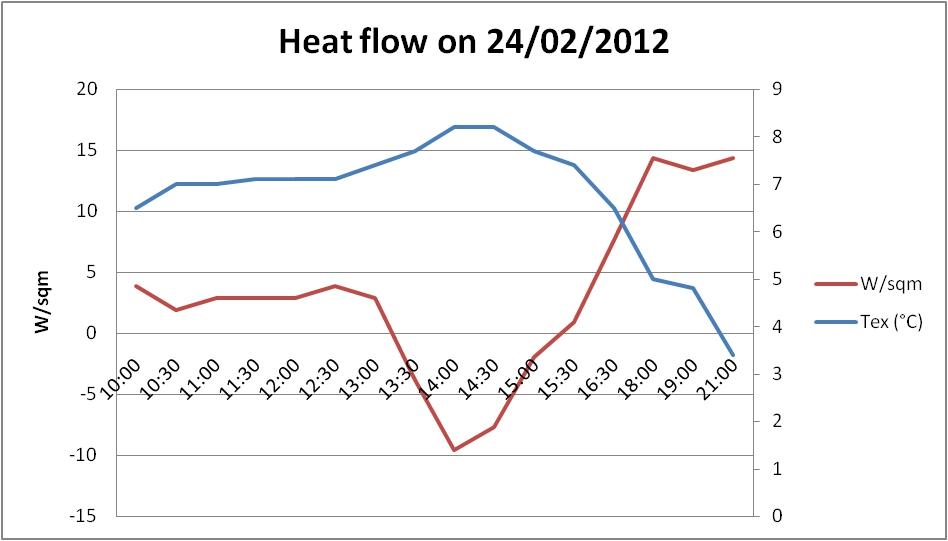 Heat flow vmisenergy