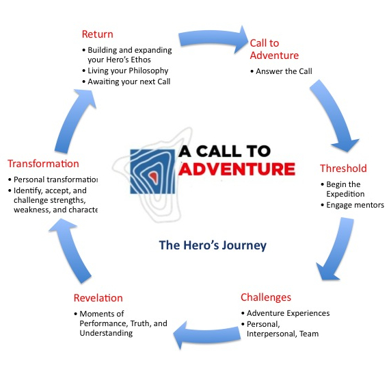hero s journey essay titles about change