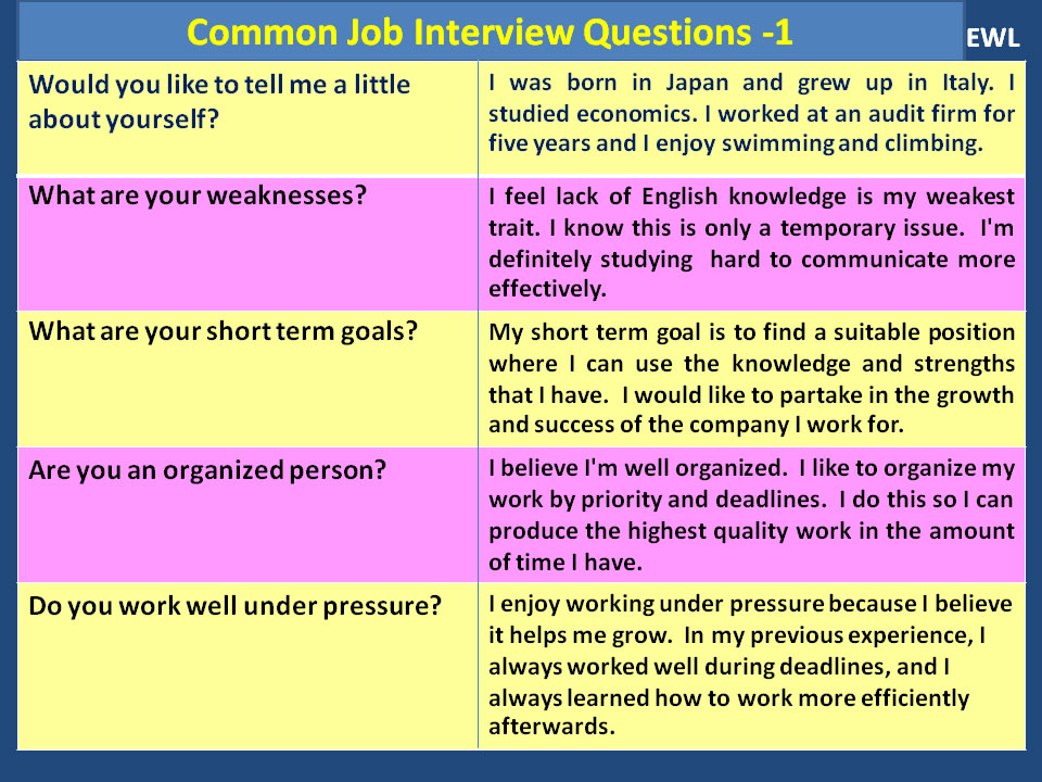 Common Job Interview Questions Vocabulary Home