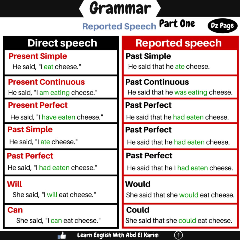 indirect speech examples in resume