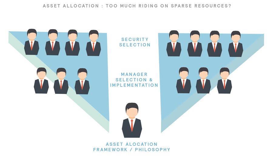 Making the Most of Multi-Assets Strategies