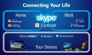 ConnectingYourLife.MS-Skype.Outlook.300px.jpg