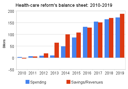 health-care_reform%27s_balance_sheet_2010-2019.png