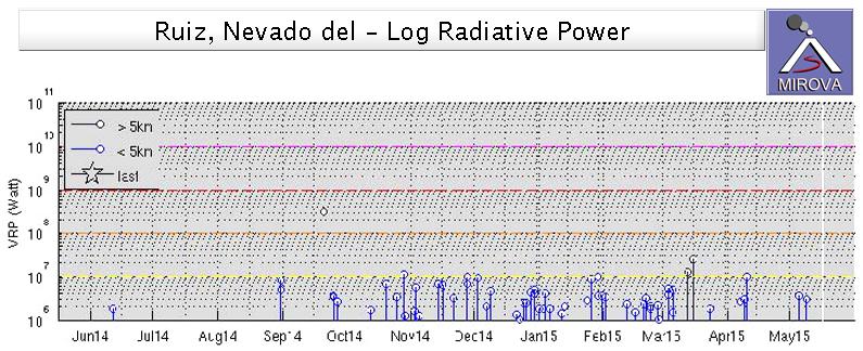 Global Volcanism Program Nevado del Ruiz