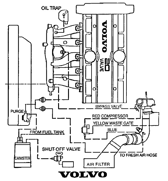 volvo vacuum pump wiring