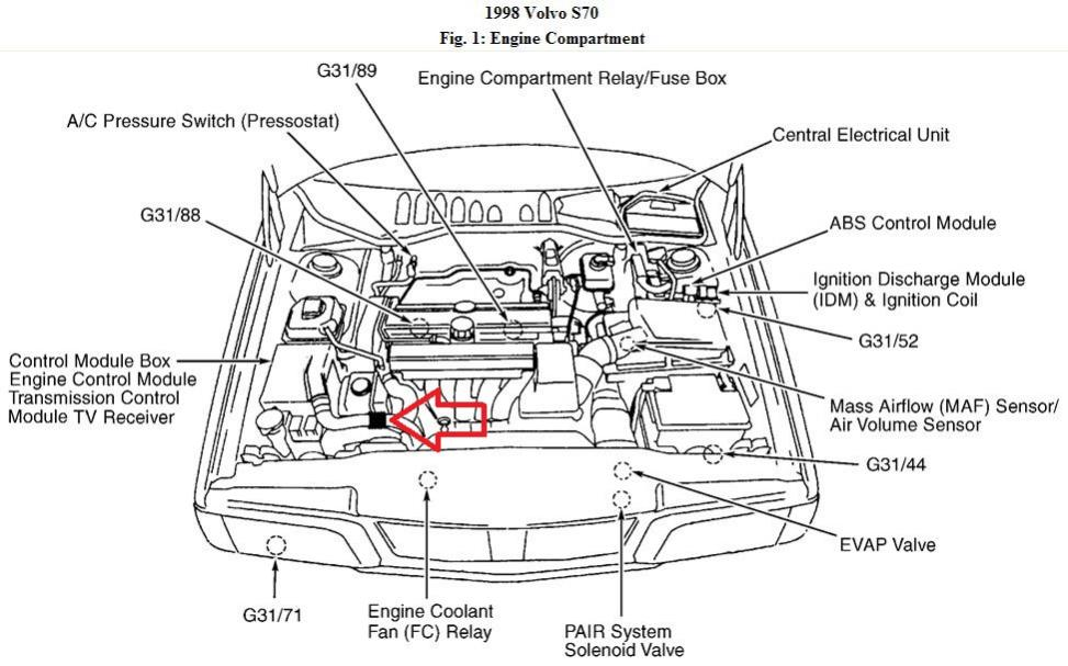 diagram of volvo 850 engine bay