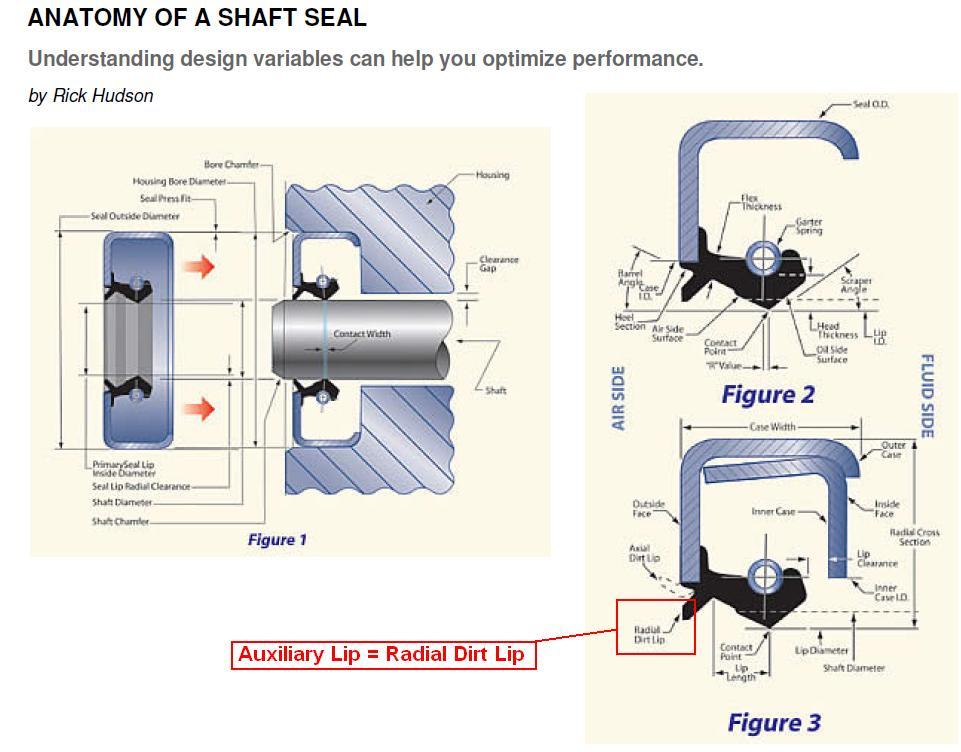 Large oil leak after replacing exhaust camshaft (cvvt) seal - help