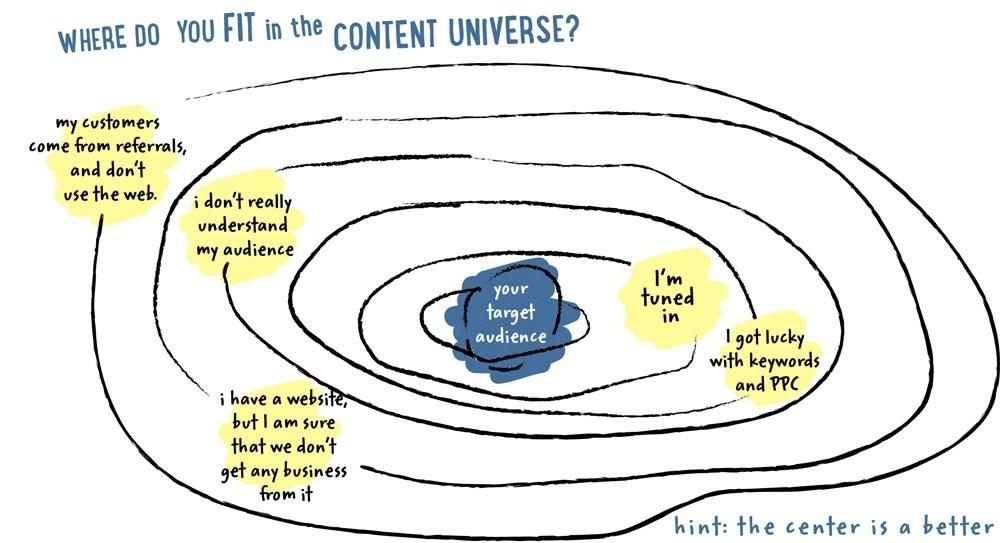 Web Design and SEO Writing Blogs and Social Media Vortex