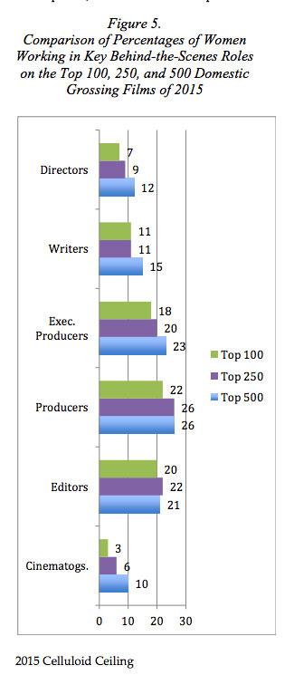 women-top-grossing-film