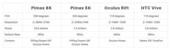Pimax 8K resolution
