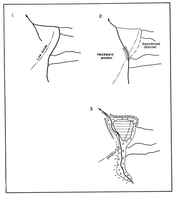 River Capture Diagram Wiring Diagram