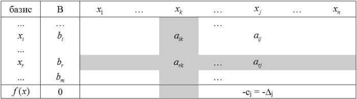 Симплекс-метод. Симплекс-таблица