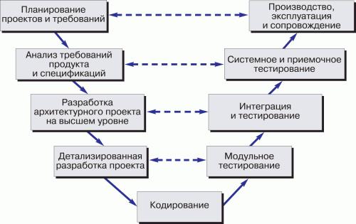 V-образная модель разработки