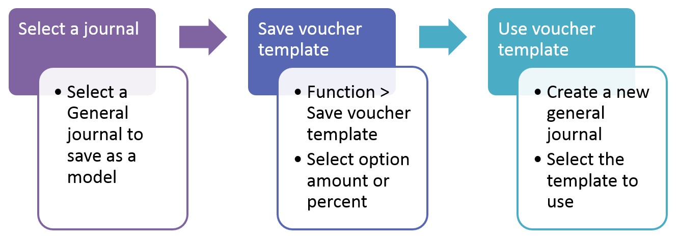 Voucher template My Financial Dynamics AX - create a voucher template