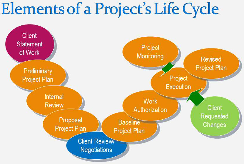 VST Consulting Inc - project planning