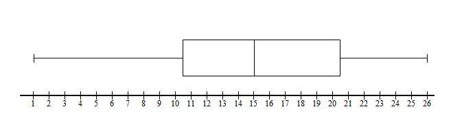 How to use boxplots to summarize a data set - AP Statistics