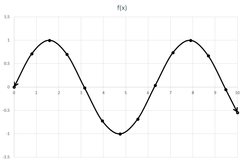 Domain and Range - Algebra II