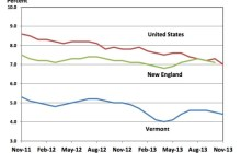 Data visualization: Unemployment rate ticks down in November