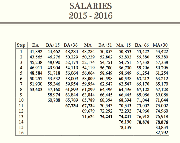 Boston Public Schools Salaries by City and Job Title ...
