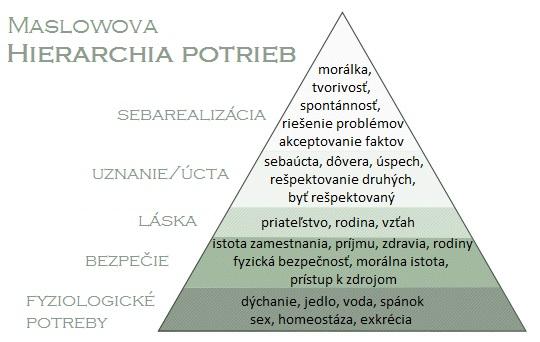 maslow_hierarchia_ potrieb