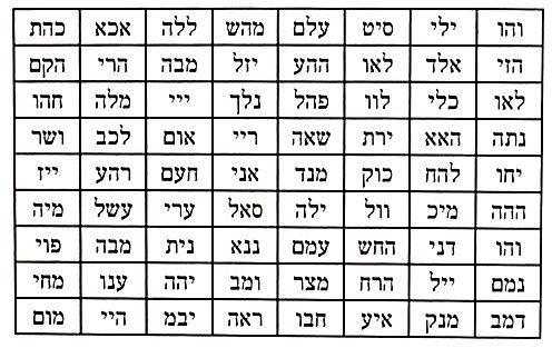 72 \u0027Names\u0027 of G-d - Divine Names