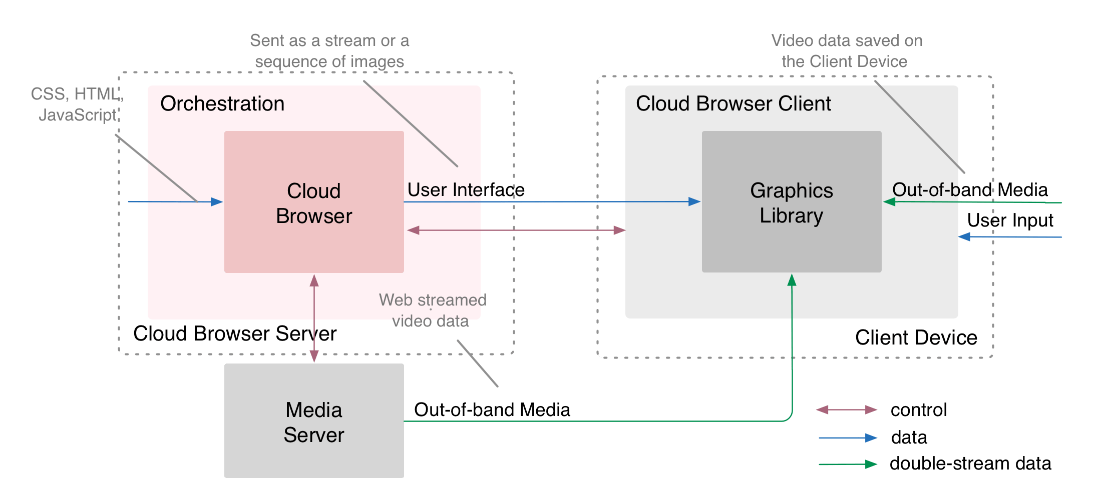 Javascript Cloud Cloud Browser Architecture