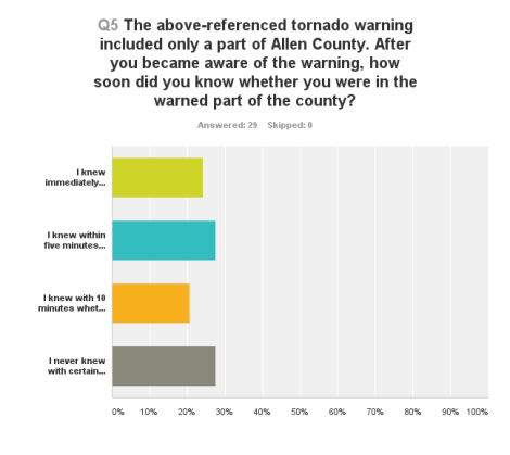 How soon respondents whose first waning came from an outdoor warning siren knew whether they were in the warned area.