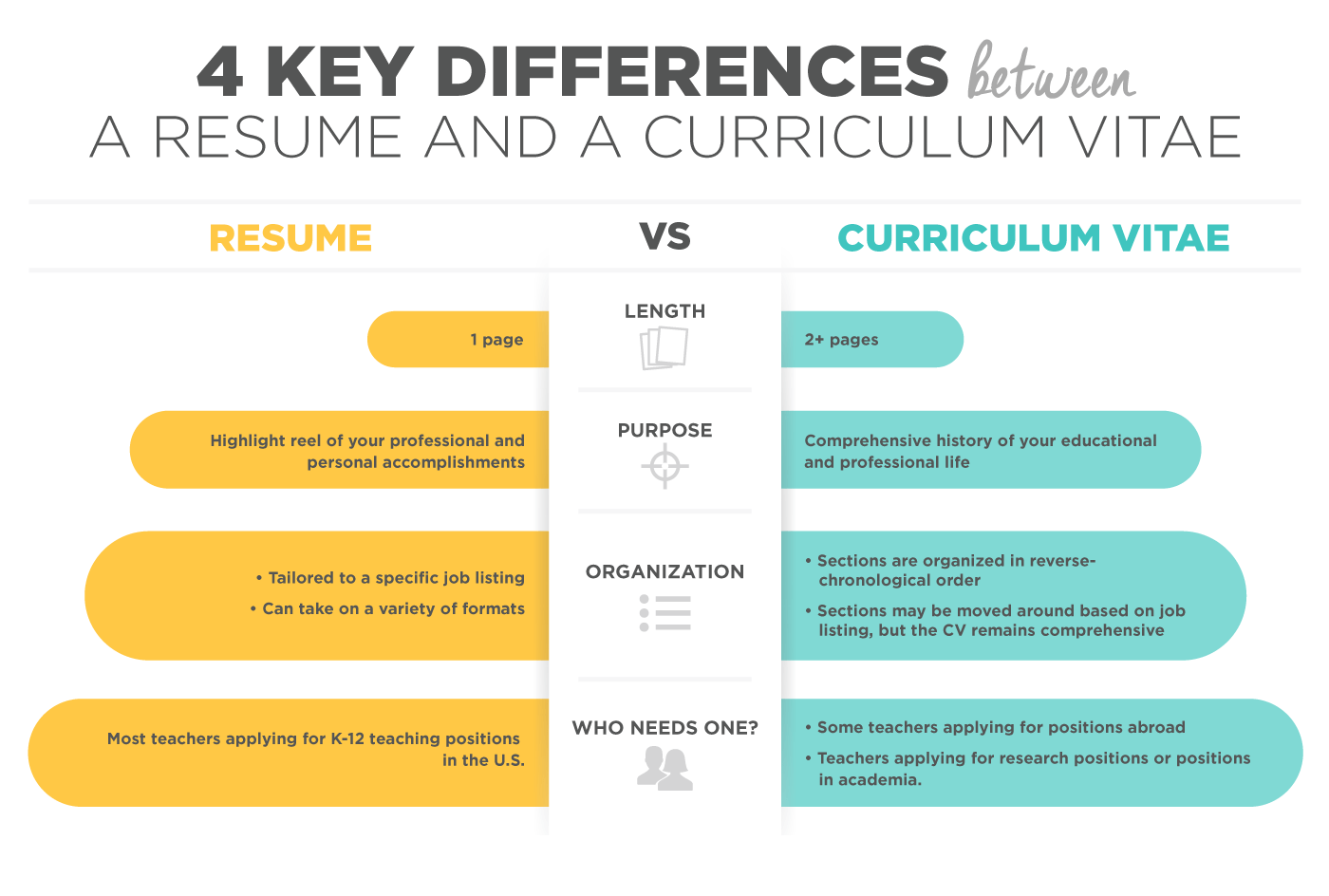 differences between resume and cv