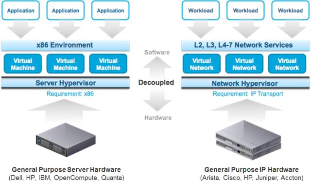 network-virtualization-gist