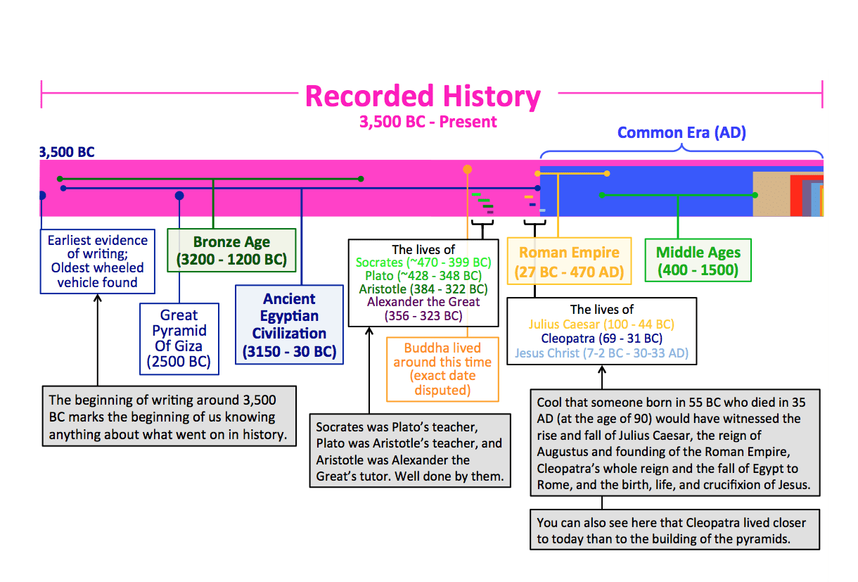 O History S Putting Time In Perspective Updated Wait But Why