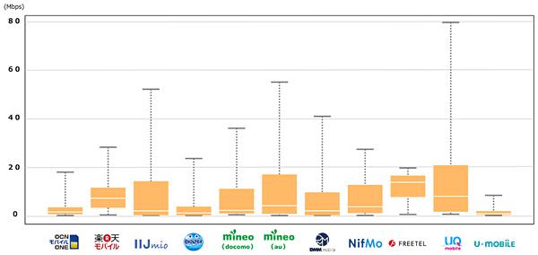 格安SIM速度比較201604グラフ