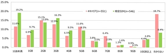 実際のデータ通信量グラフ