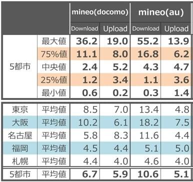 格安SIM mineo(マイネオ)の速度