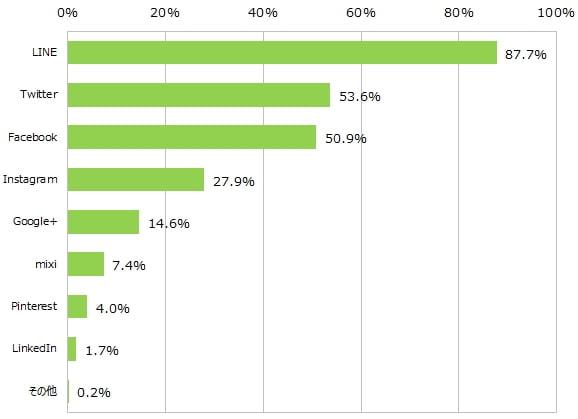 スマホ SNSアプリ人気ランキンググラフ