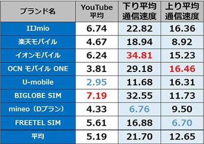 3駅 通信速度平均