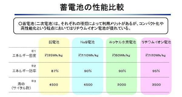 蓄電池性能比較 総務省データ