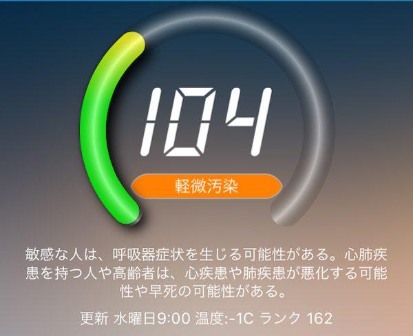 中国の日々の空気の汚染度