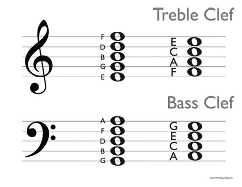 Note Names and Scales - Walker Singers