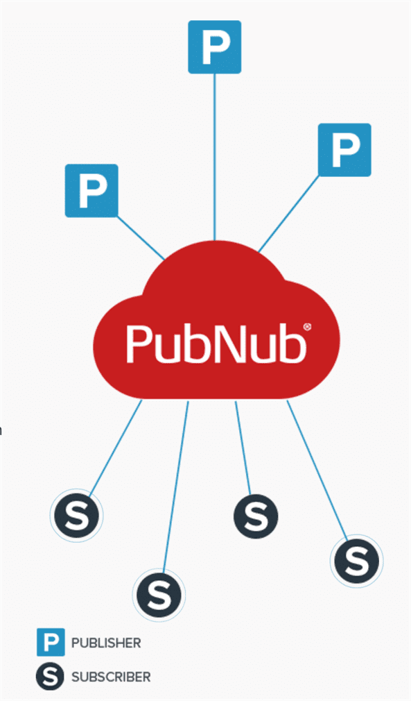 PubNub Publish-Subscribe