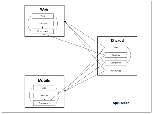 Angular2 Aarchitecture
