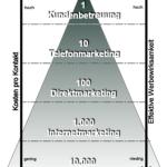 Aktivitätspyramide im Online Shop Marketing