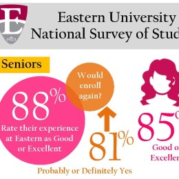 Eastern Promotes 2017 NSSE Survey