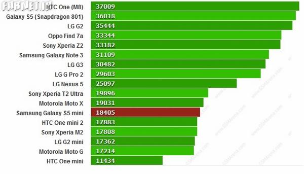 samsung s5 mini benchmark