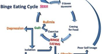 BingeEatingCycle