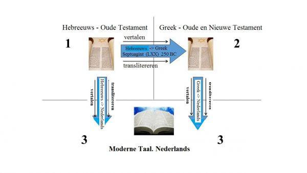 Dit laat de vertalingsloop zien van oorspronkelijke naar de huidige Bijbel.