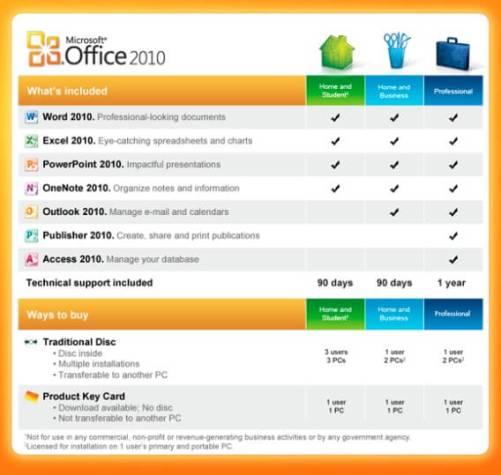 Microsoft Office 2010 Product keys Generator plus Activation keys Free