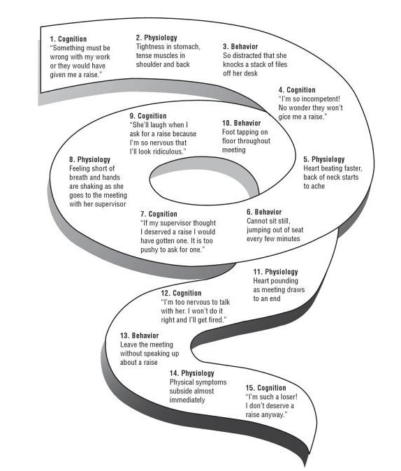 diagram of cbt