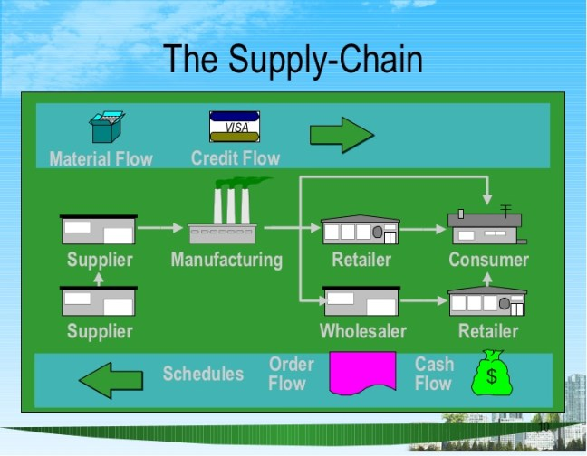 supply-chain-management-ppt-bec-doms-10-728