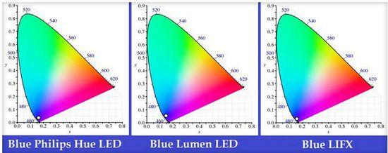 lifx blue mode